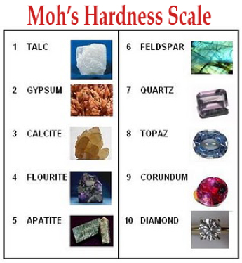 Mohs hardness scale - Scratch test